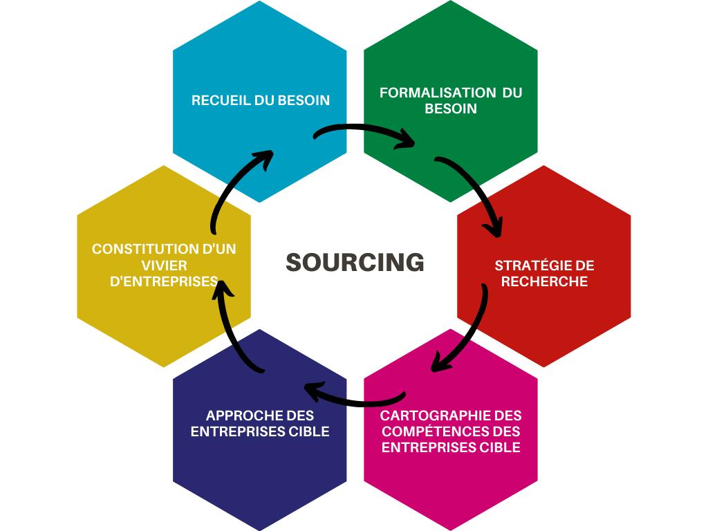 sourcing marchés public